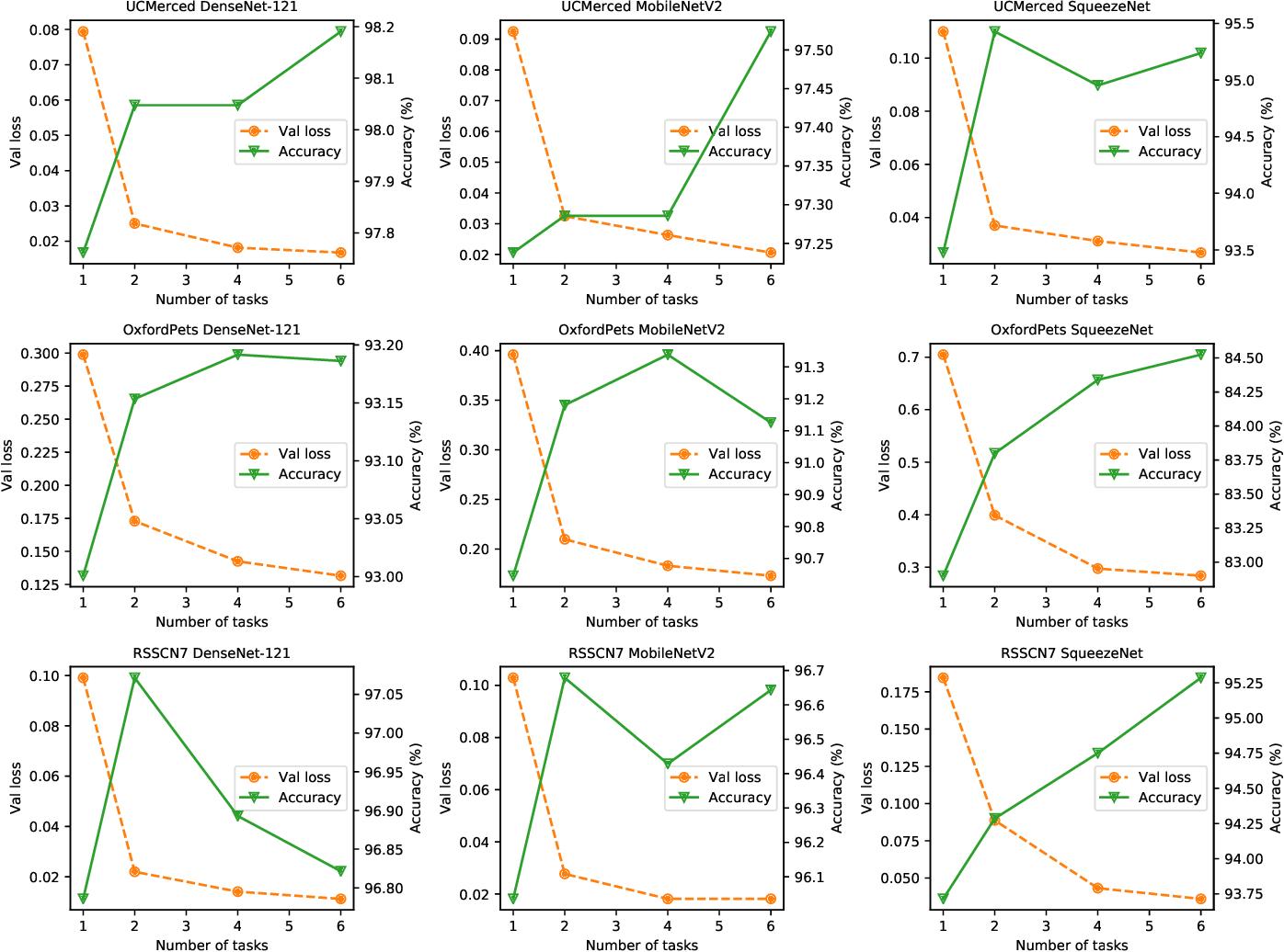 Figure 3 for A Novel DNN Training Framework via Data Sampling and Multi-Task Optimization