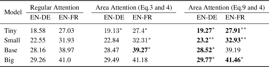 Figure 2 for Area Attention