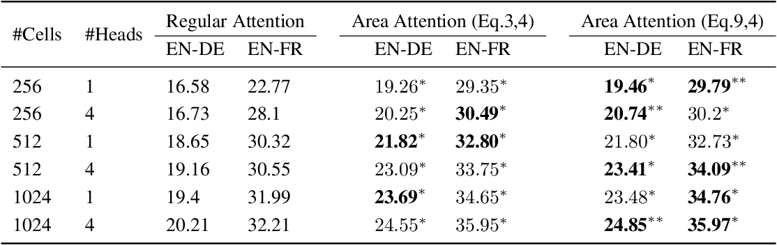 Figure 4 for Area Attention