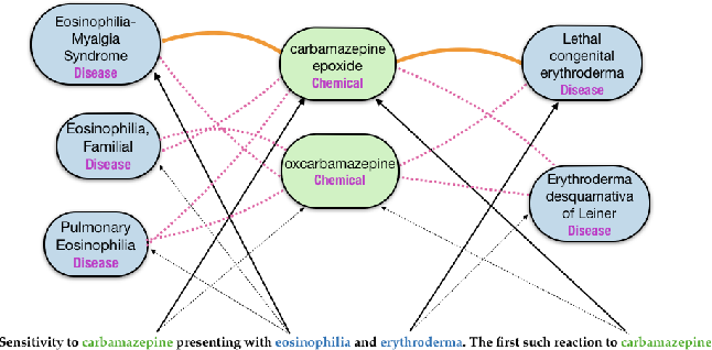 Figure 1 for Simultaneously Linking Entities and Extracting Relations from Biomedical Text Without Mention-level Supervision
