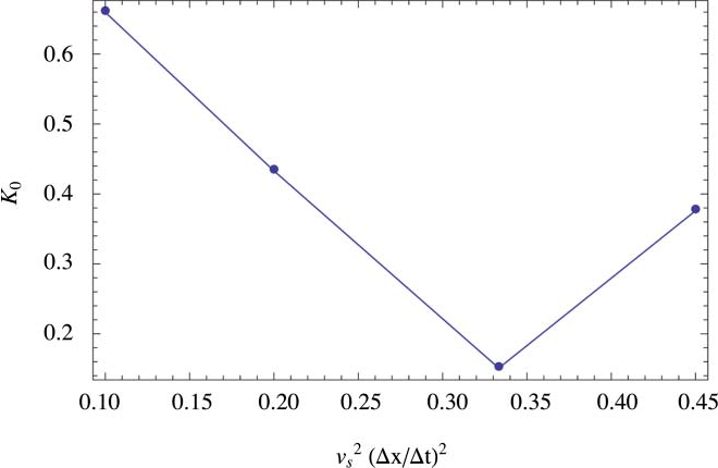 FIG. 3. The optimal values of the amplitude K0 of the 14th equilibrium moment for the first-order integrator versus speed of sound squared. We found the function 0.15 + 2.18 (1/3) − (vs/vc)2  a good fit to the data points. K0 was optimized similarly for the other integrators giving K0((vs/vc)2 < 0.25) = 1/3 and K0((vs/vc)2 > 0.25) = 1/ √ 2 for the standard integrator with our noise and K0 = max{3.8(1/3 − (vs/vc)2), 0} for the second-order integrator.