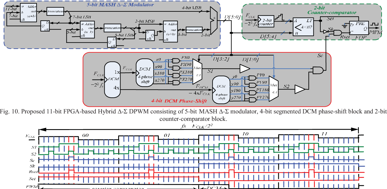 Digital Pwm Controller For High Frequency Low Power Dc Switching Design A 4 Bit Comparator Circuit Is And Proposed 11 Fpga Based Hybrid Dpwm Consisting Of