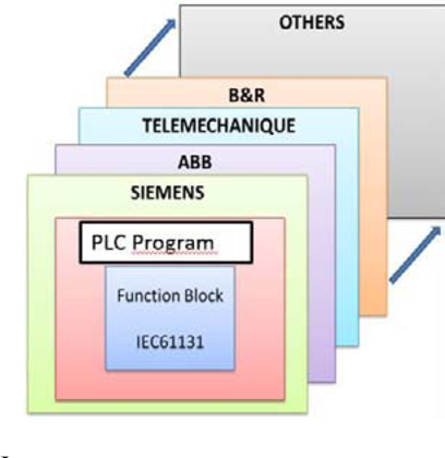 Figure 4 from Automatic translation of Programmable Logic