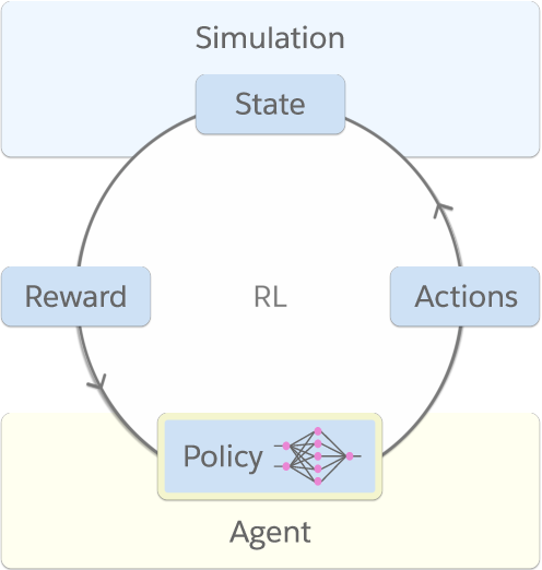 Figure 1 for WarpDrive: Extremely Fast End-to-End Deep Multi-Agent Reinforcement Learning on a GPU