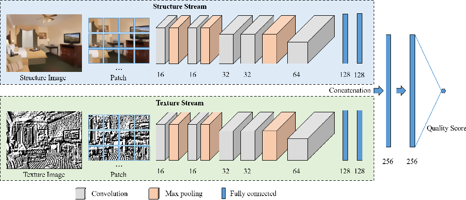 Figure 1 for Blind Quality Assessment for Image Superresolution Using Deep Two-Stream Convolutional Networks