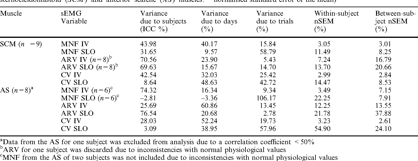 Table 1 from Repeatability of surface EMG variables in the ...