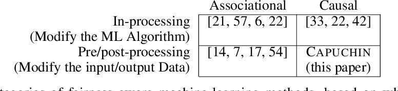 Figure 1 for Capuchin: Causal Database Repair for Algorithmic Fairness