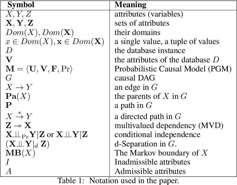 Figure 2 for Capuchin: Causal Database Repair for Algorithmic Fairness