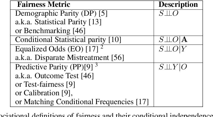 Figure 3 for Capuchin: Causal Database Repair for Algorithmic Fairness