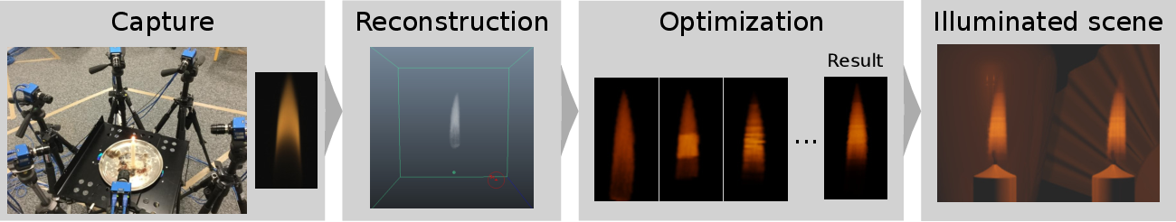 Figure 1 for Physics-driven Fire Modeling from Multi-view Images