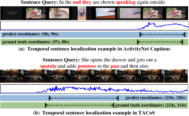 Figure 3 from To Find Where You Talk: Temporal Sentence Localization