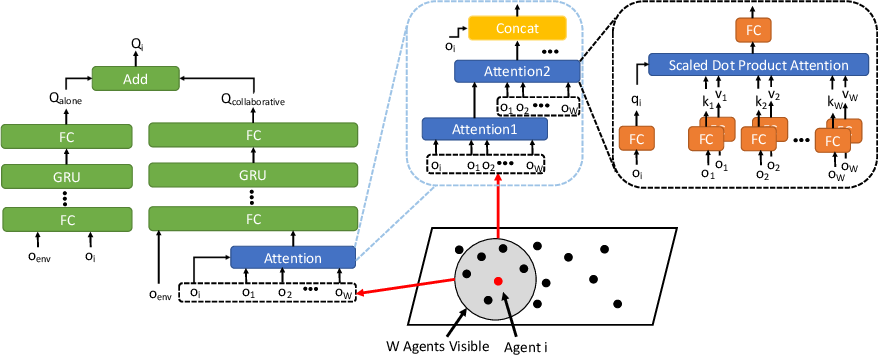 Figure 1 for Multi-Agent Collaboration via Reward Attribution Decomposition