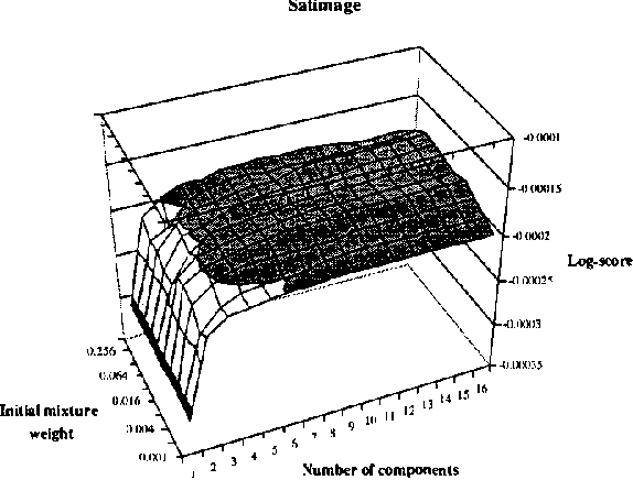 Figure 4 for Staged Mixture Modelling and Boosting