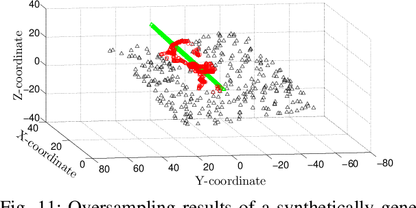 Figure 3 for A Method for Handling Multi-class Imbalanced Data by Geometry based Information Sampling and Class Prioritized Synthetic Data Generation (GICaPS)