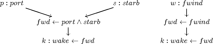 Figure 2 for An Algebra of Causal Chains