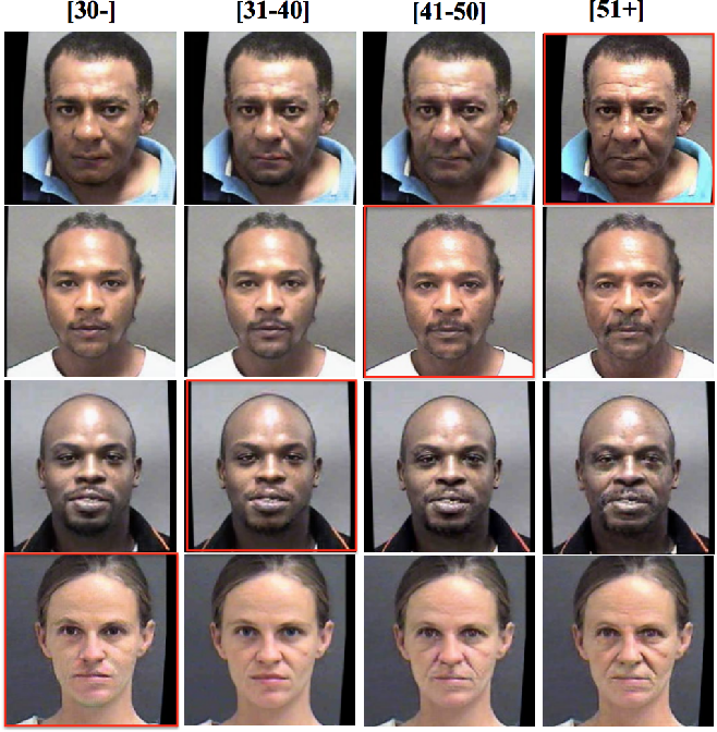 Figure 1 for A Unified Framework for Biphasic Facial Age Translation with Noisy-Semantic Guided Generative Adversarial Networks