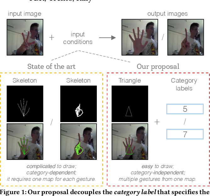 Figure 1 for Gesture-to-Gesture Translation in the Wild via Category-Independent Conditional Maps