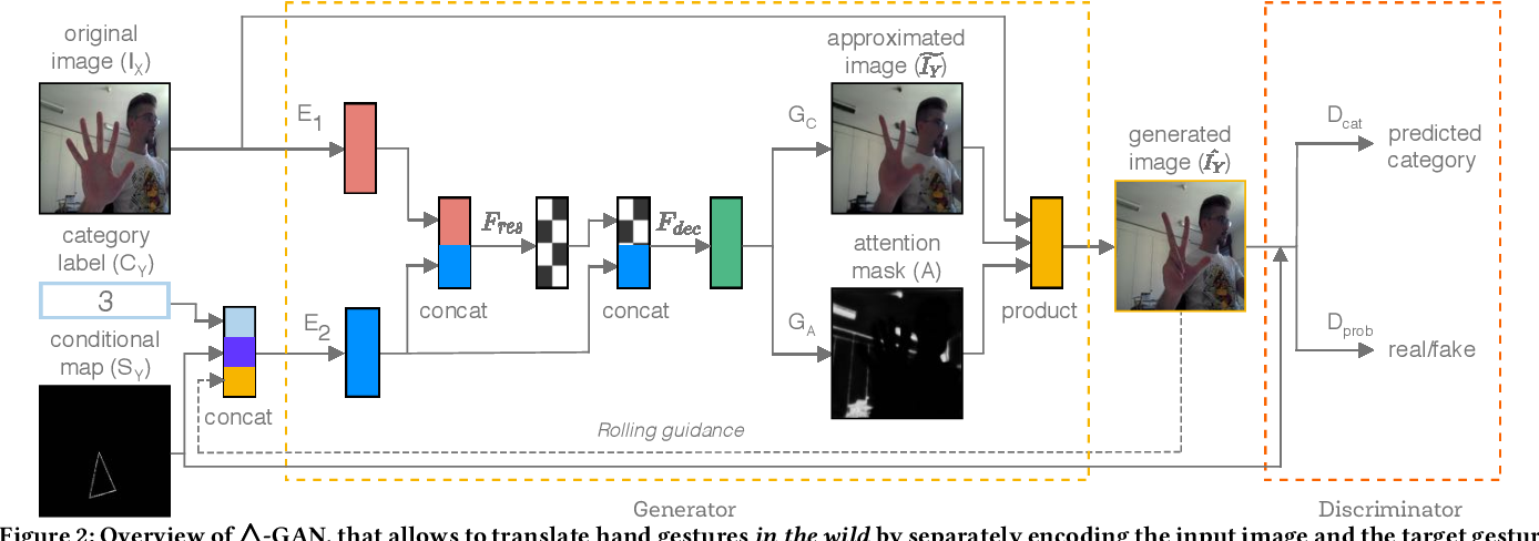 Figure 3 for Gesture-to-Gesture Translation in the Wild via Category-Independent Conditional Maps