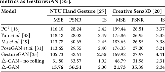 Figure 2 for Gesture-to-Gesture Translation in the Wild via Category-Independent Conditional Maps