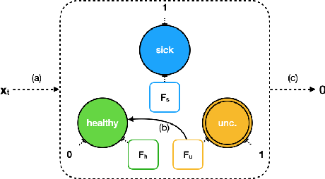 Figure 3 for MEME: Generating RNN Model Explanations via Model Extraction