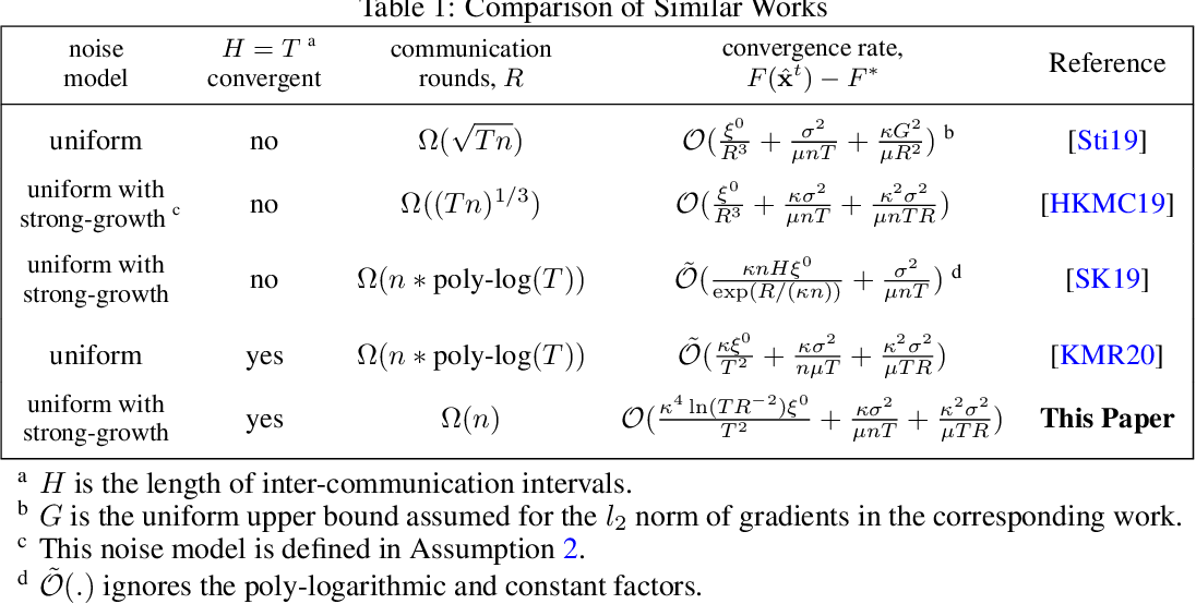 Figure 1 for Local SGD With a Communication Overhead Depending Only on the Number of Workers