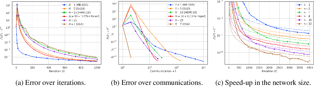 Figure 2 for Local SGD With a Communication Overhead Depending Only on the Number of Workers