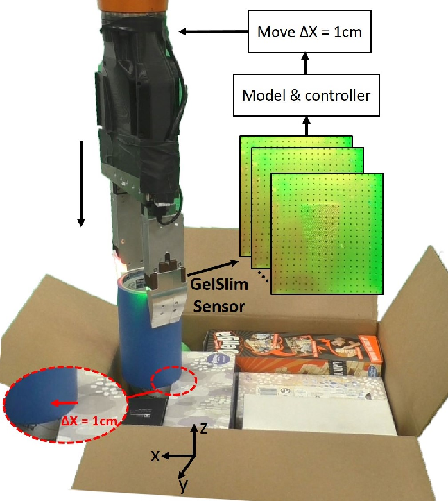 Figure 1 for Tactile-Based Insertion for Dense Box-Packing