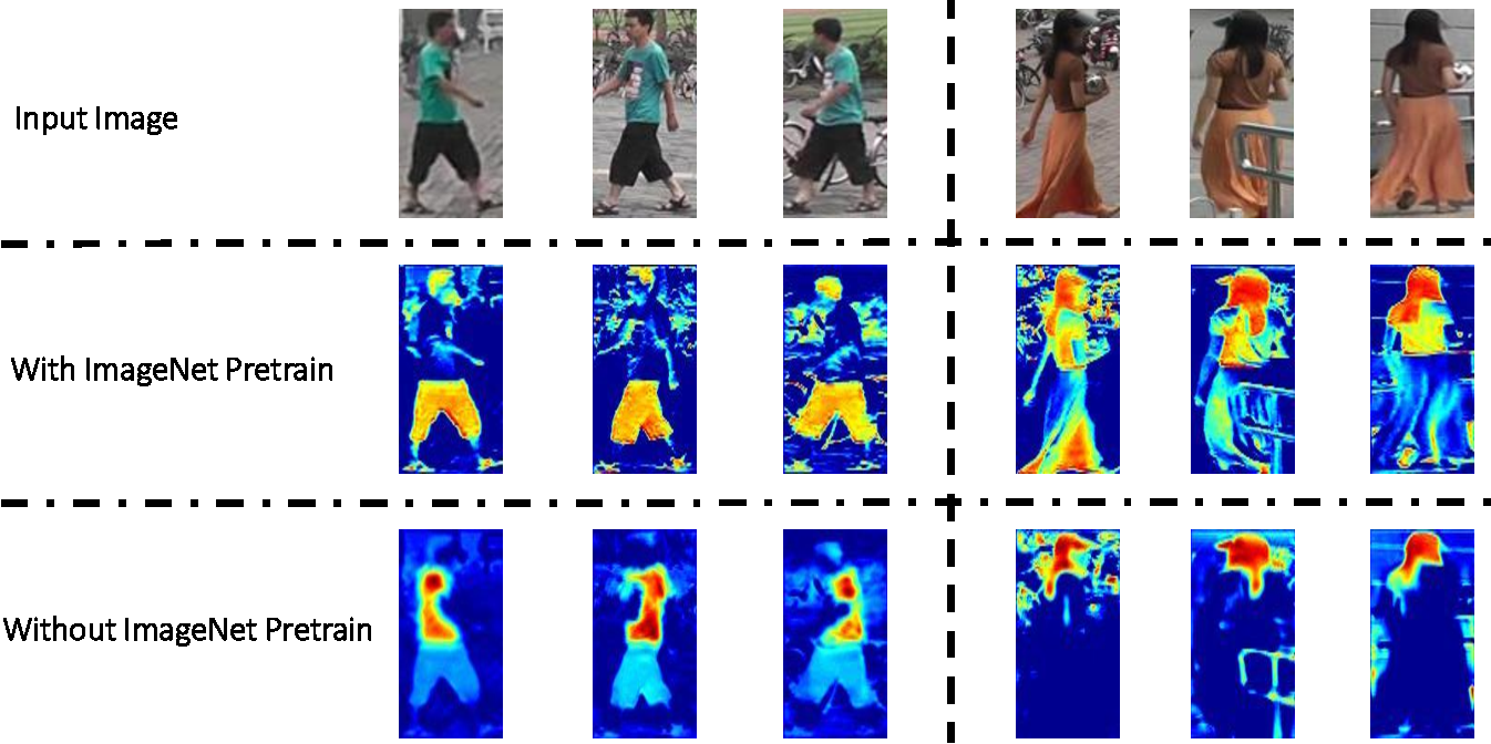 Figure 4 for Deep Transfer Learning for Person Re-identification
