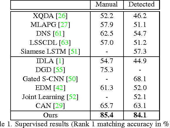Figure 2 for Deep Transfer Learning for Person Re-identification