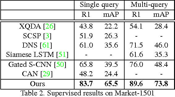 Figure 3 for Deep Transfer Learning for Person Re-identification