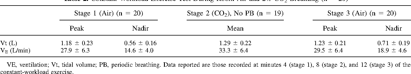Acetazolamide And Inhaled Carbon Dioxide Reduce Periodic Breathing