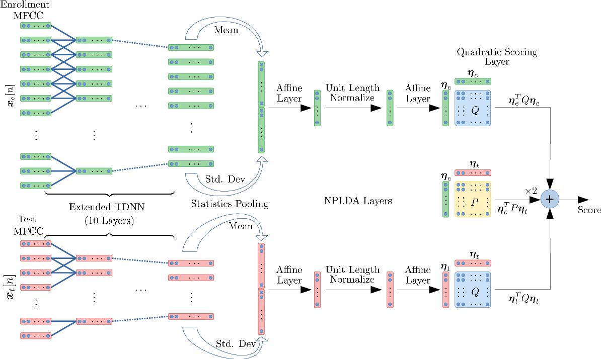Figure 1 for Neural PLDA Modeling for End-to-End Speaker Verification