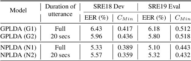 Figure 2 for Neural PLDA Modeling for End-to-End Speaker Verification