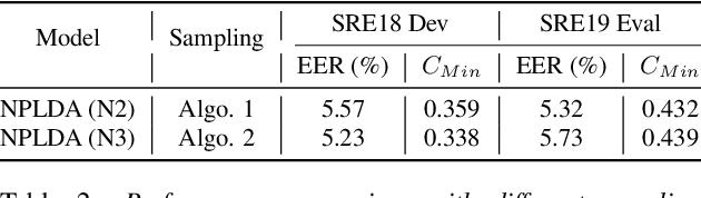 Figure 3 for Neural PLDA Modeling for End-to-End Speaker Verification