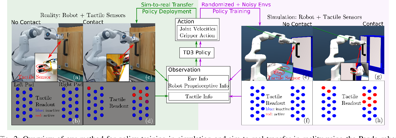 Figure 2 for Sim-to-Real Transfer for Robotic Manipulation with Tactile Sensory