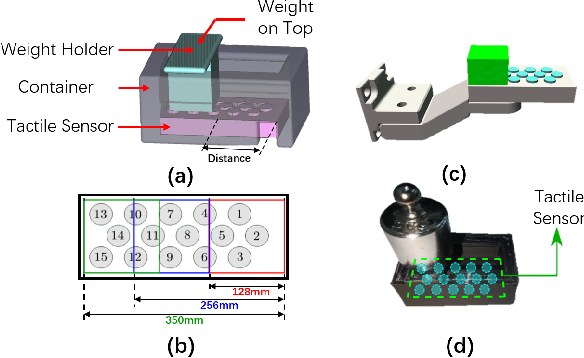 Figure 4 for Sim-to-Real Transfer for Robotic Manipulation with Tactile Sensory