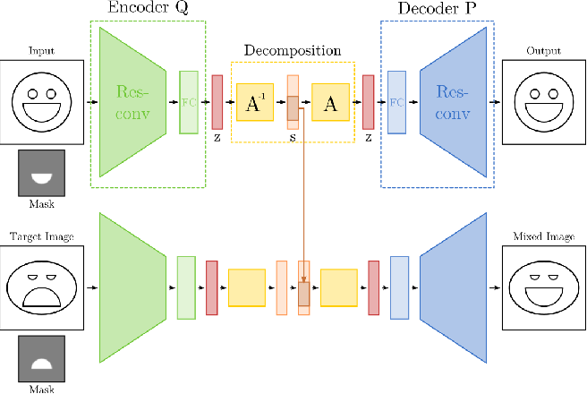 Figure 3 for Learning Disentangled Representations via Independent Subspaces
