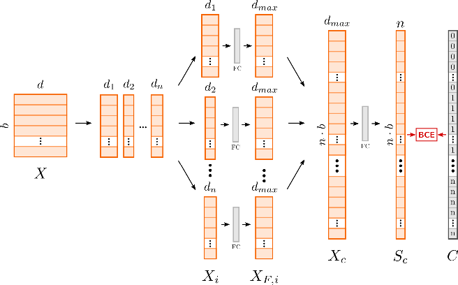 Figure 4 for Learning Disentangled Representations via Independent Subspaces