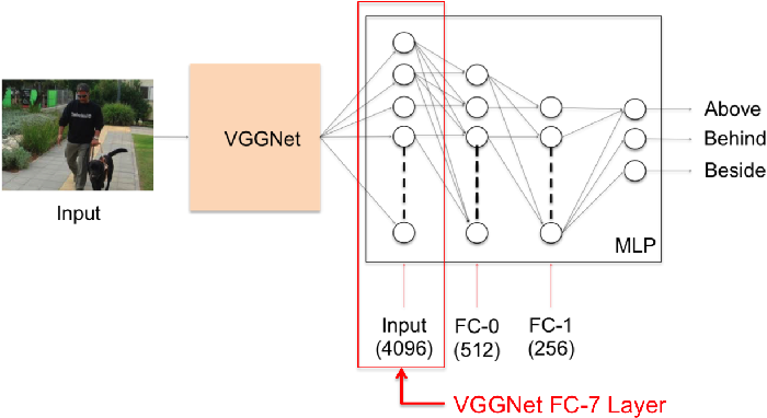 Figure 3 for Identifying Spatial Relations in Images using Convolutional Neural Networks
