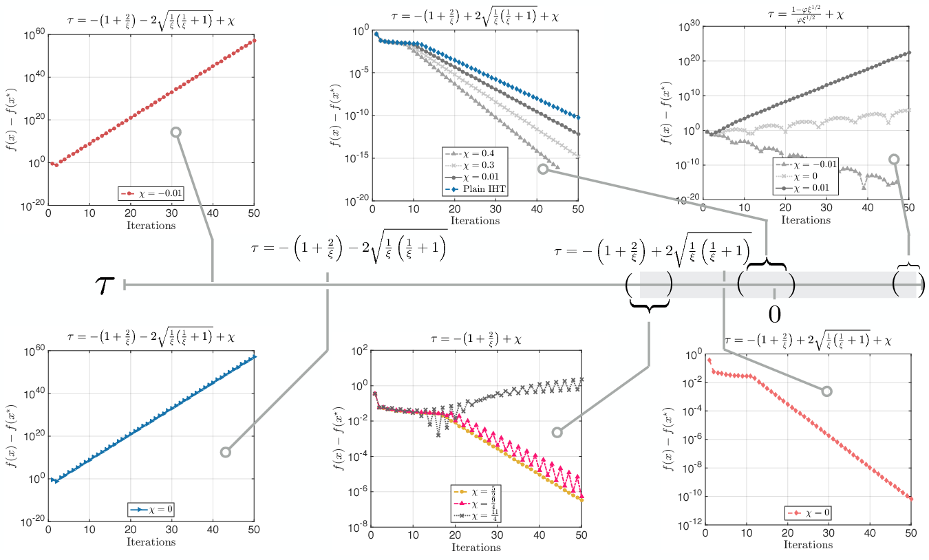 Figure 1 for IHT dies hard: Provable accelerated Iterative Hard Thresholding