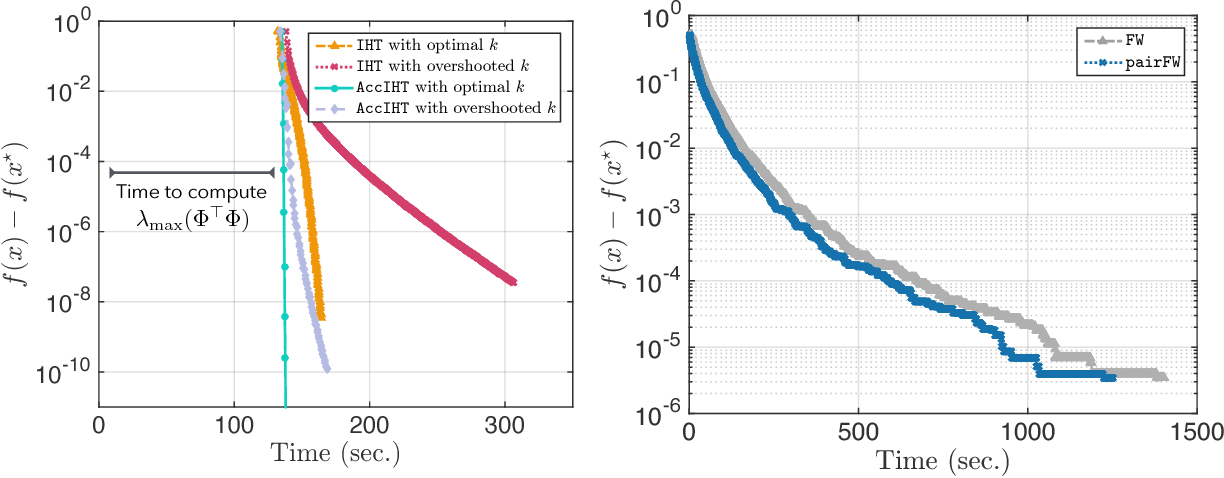 Figure 2 for IHT dies hard: Provable accelerated Iterative Hard Thresholding