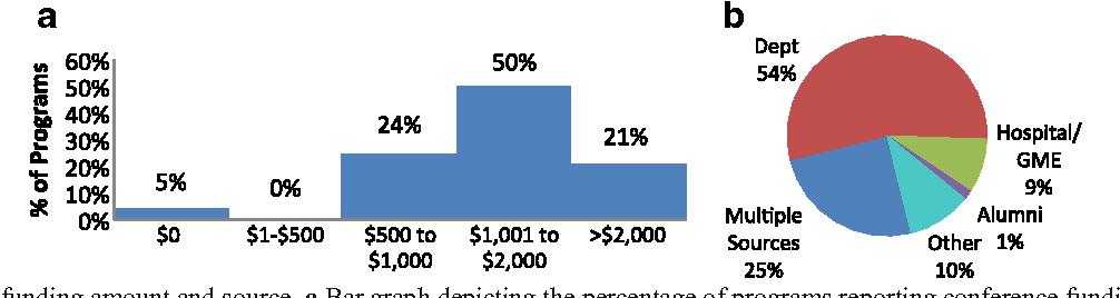 Fringe Benefits Among US Orthopedic Residency Programs Vary
