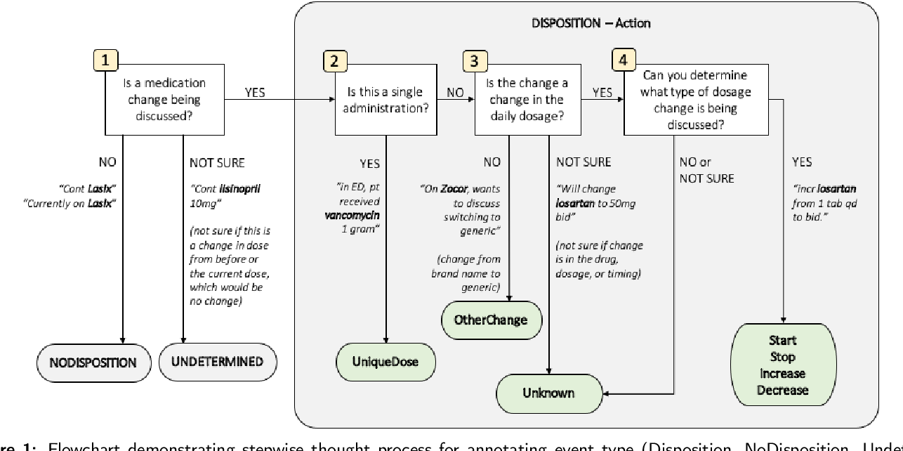 Figure 2 for Toward Understanding Clinical Context of Medication Change Events in Clinical Narratives
