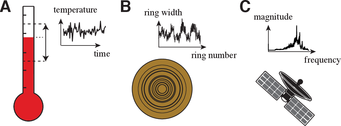 Figure 1 for Feature-based time-series analysis