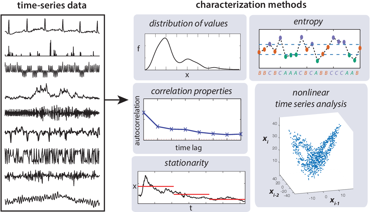 Figure 2 for Feature-based time-series analysis