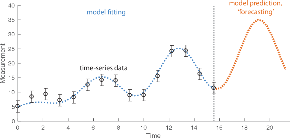 Figure 3 for Feature-based time-series analysis