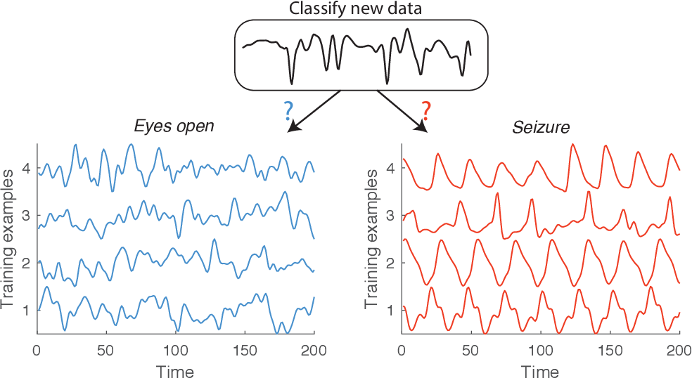 Figure 4 for Feature-based time-series analysis