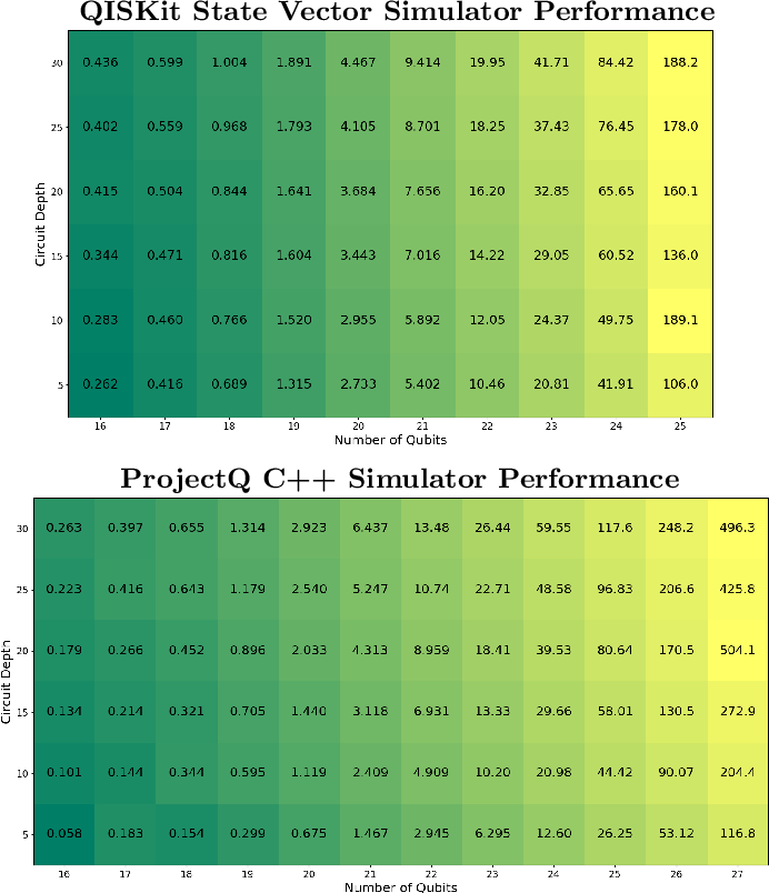 Figure 5 from Overview and Comparison of Gate Level Quantum Software