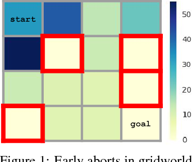 Figure 1 for Leave no Trace: Learning to Reset for Safe and Autonomous Reinforcement Learning