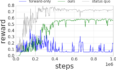 Figure 4 for Leave no Trace: Learning to Reset for Safe and Autonomous Reinforcement Learning